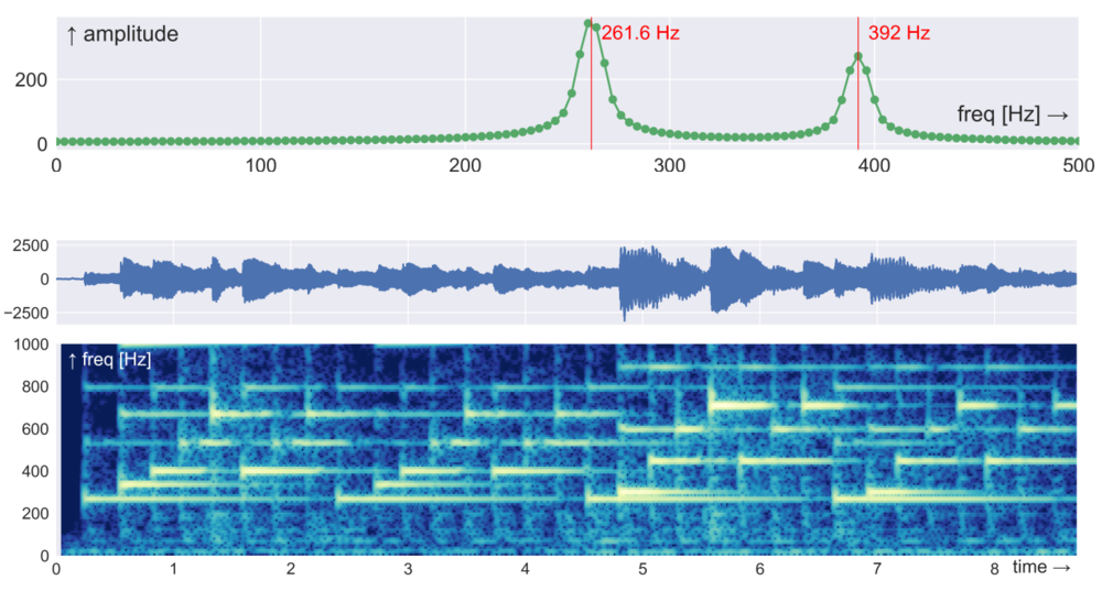 Figures 8 (top) and 10 (bottom) from Hall, M (2018). Geophysical tutorial: Time-frequency decomposition.  The Leading Edge   37  (6).  DOI: 10.1190/tle37060468.1 . Both figures relate to the time-frequency representations of musical signals. The tutorial explores lots of natural and synthetic signals.