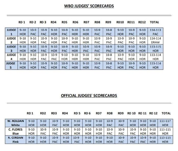 Official scorecards and re-score cards for the Manny Pacquaio vs. Jeff Horn welterweight title fight.