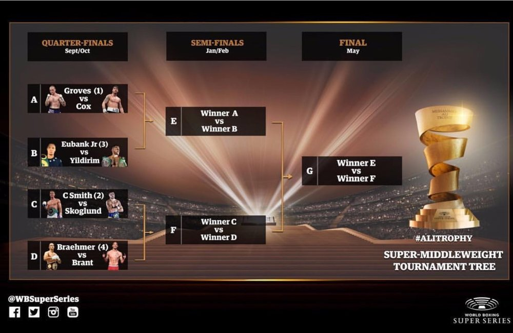 World Boxing Super Series Boxing