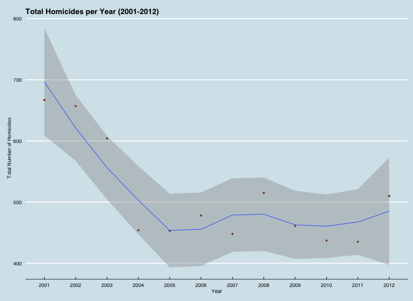 homicides per year.png