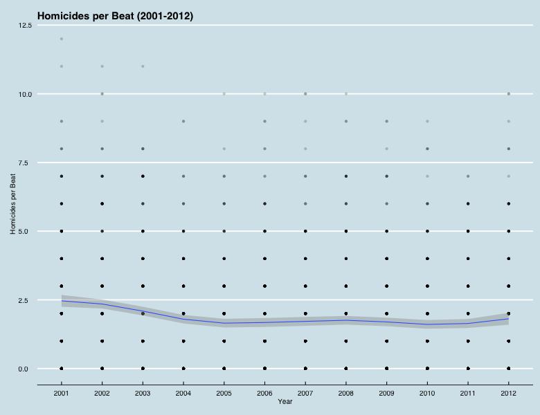 homicides per beat.png