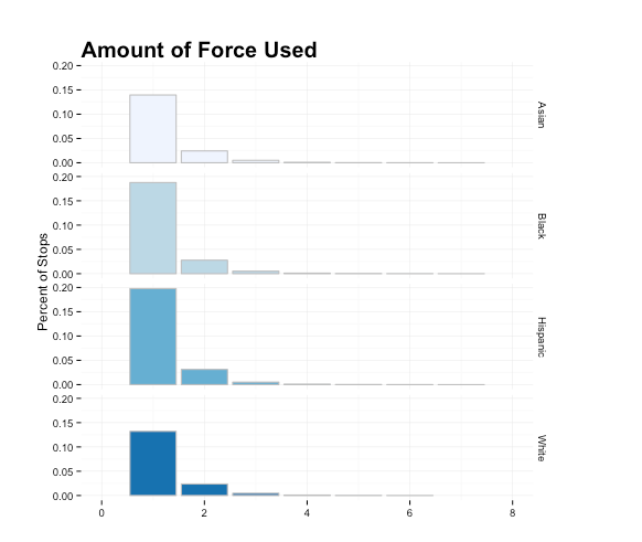 On the UF250, police check off the type of forced used: hands, forced on ground or wall, handcuff, hit with baton, draw weapon, etc. Amount of force is the number of types of forced used. In this graph, only those who were not obviously guilty (i.e. weren't carrying a weapon or contraband) were included.