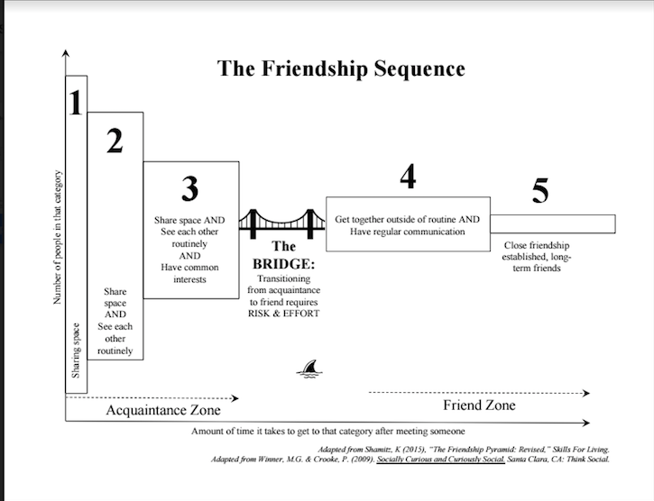 The Friendship Sequence Is A Powerful Tool To Use With Kids But Can Also Be