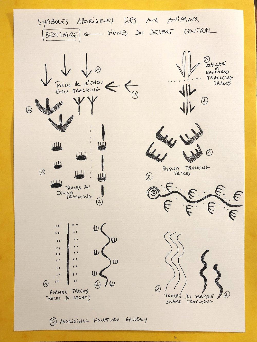 Différents symboles aborigènes liés aux traces des animaux totémiques du bush : kangourou, wallabi, opossum, dingo, goanna, serpent, émeu... De nombreuses variantes peuvent exister dans l'association des symboles, même si les traces sont très proches de celles empiriques laissées par les animaux dans le sable et la terre rouge.