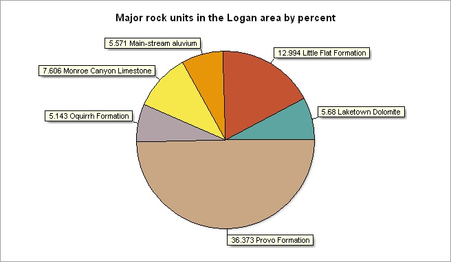Pie_Logan_rock_units.jpg