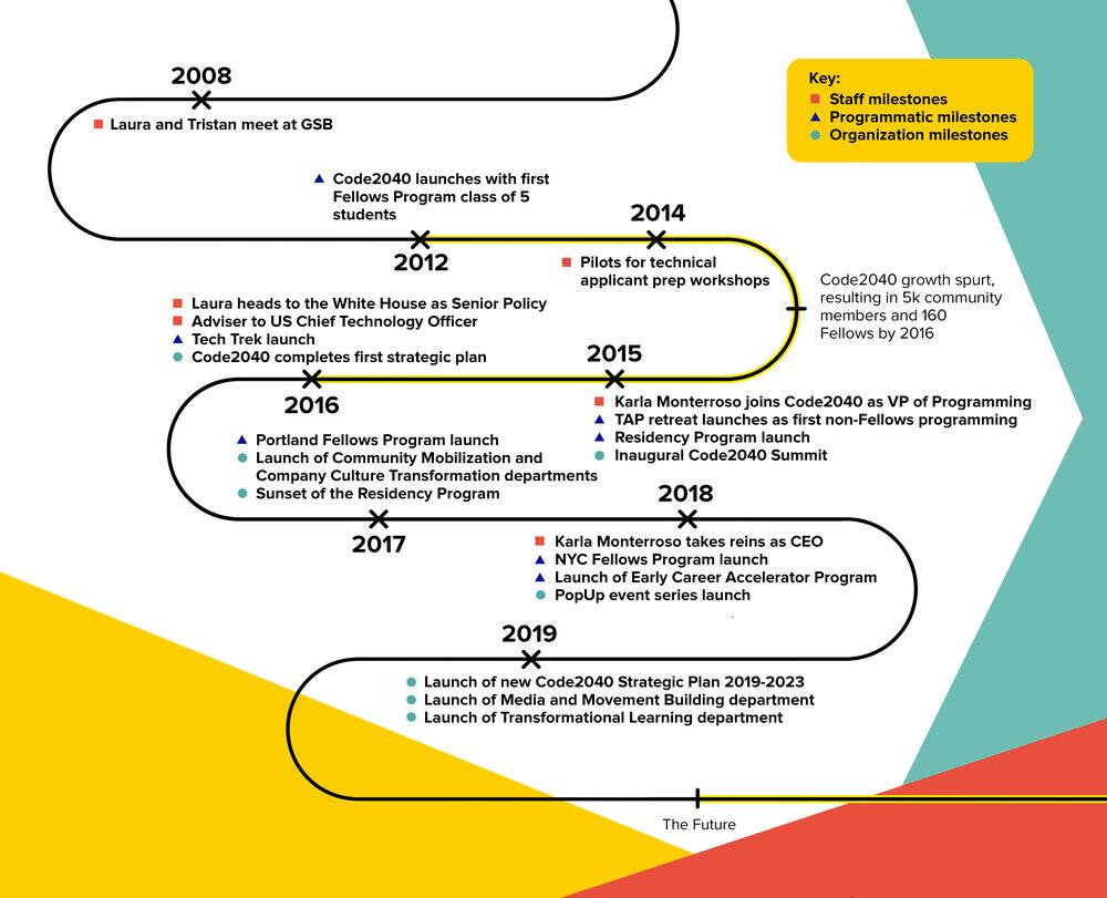 Timeline_2019Update.jpg