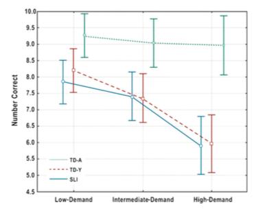 Resultaten: Enkla uppgifter är längsttill vänster, mellansvåra uppgifter i mitten och svåra uppgifter till höger. Blå heldragen linje är barn med språkstörning, röd streckad linje är yngre språkmatchade barn med typisk språkutveckling, och grön prickad linje är åldersmatchade barn med typisk språkutveckling. (De lodräta strecken är 95% konfidensintervall, för de som är intresserade av sånt :) )