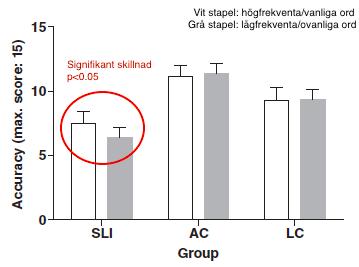 Ordfrekvensens påverkan på grammatisk förståelse för detre grupperna: elever medspråkstörning (SLI),åldersmatchade elever(AC), språkmatchade elever (LC).
