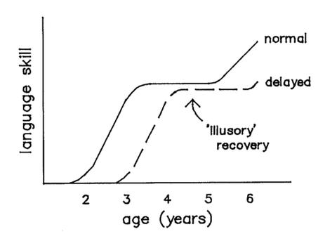 """Scarborough och Dobrichs schematiska bild över """"illusory recovery"""" (1985, 1990)."""