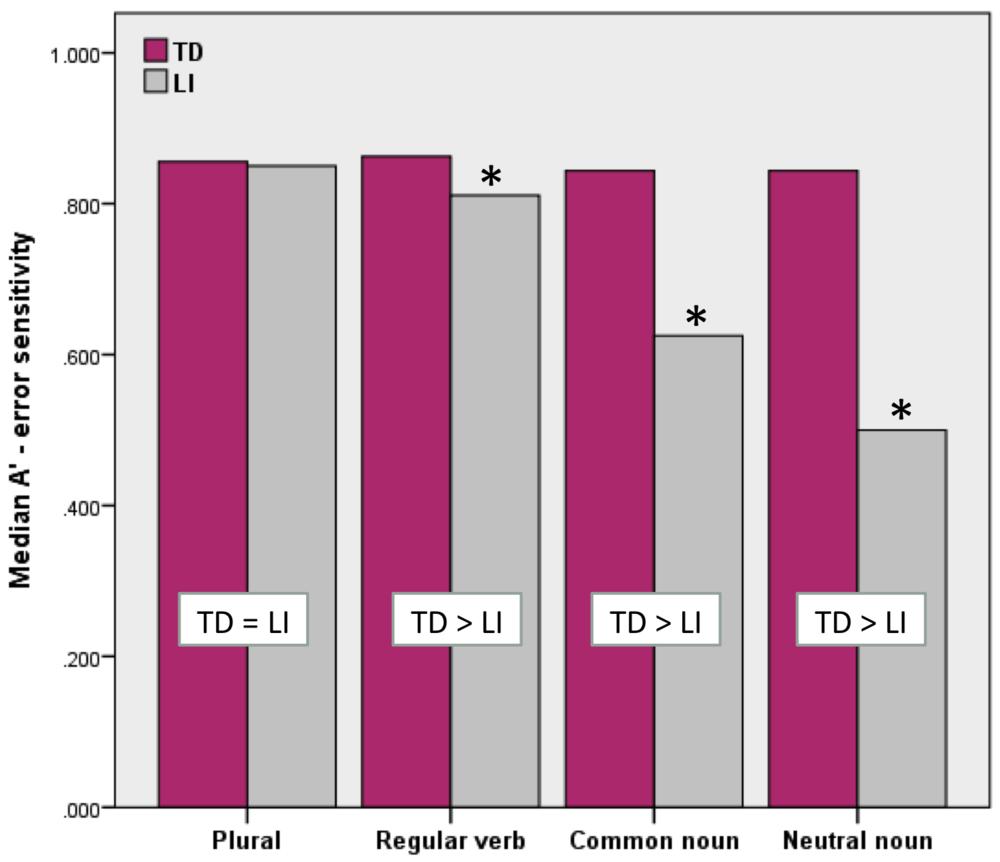 Rosa staplar är hur bra elever med typisk utveckling (TD)var på att sortera meningar med och utan grammatiska fel, och gråa staplar är resultat från elever med språkstörning (LI). Stjärna betyder signifikant skillnad mellan grupperna (p <0.05).