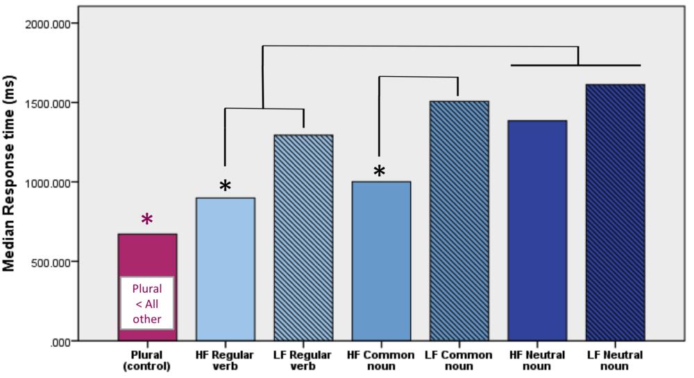 Reaktionstid för de elever som var duktiga på att upptäcka fel (tid efter att de hört felet). Pluralfel upptäcktes snabbare än alla andra fel, och frekvens på ordet spelade också roll:högfrekventa ord upptäcktes snabbare än lågfrekventa ord.