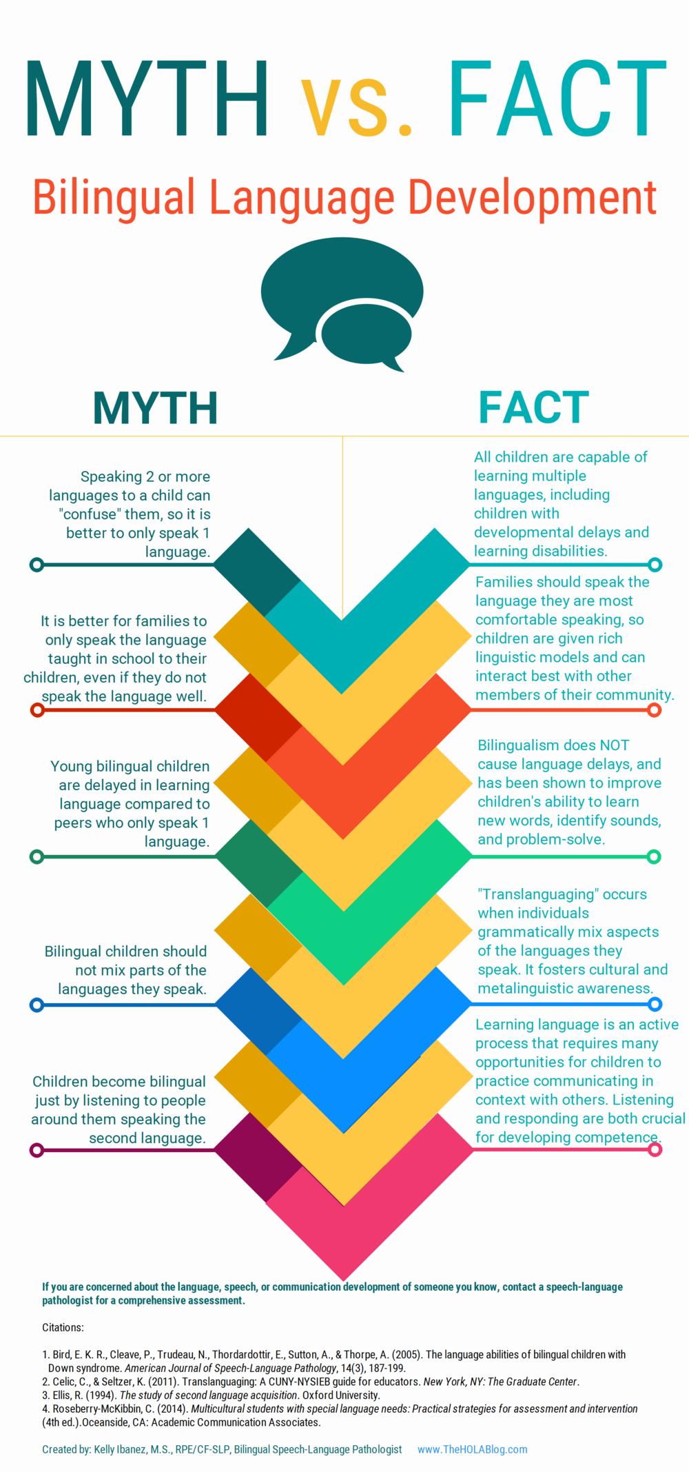 Myter och fakta om flerspråkighet. Bildkälla:  www.theHOLABlog.com  /Kelly Ibanez