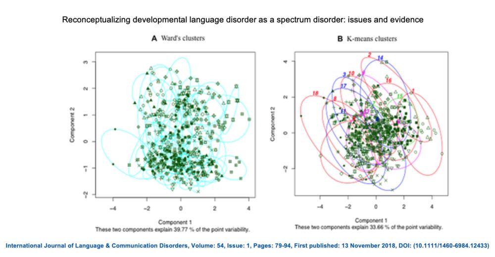Figur 4 från Lancaster och Camarata (2019) som visar resultaten av de två klusteranalyserna. Gröna pluppar motsvarar olika barn och ringarna motsvarar olika kluster som analyserna kom fram till.
