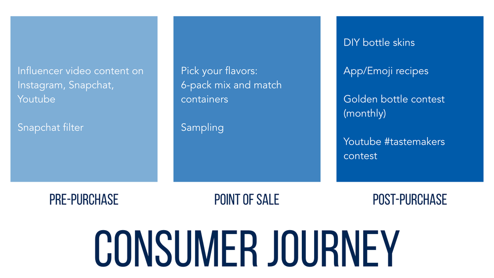 consumerjourney.001.jpeg