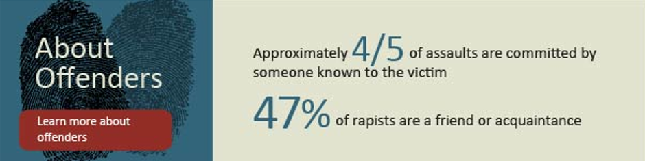 25% or by someone women know in an intimate way while 5% are committed by a relative -    RAINN (Rape, Abuse, Incest National Network