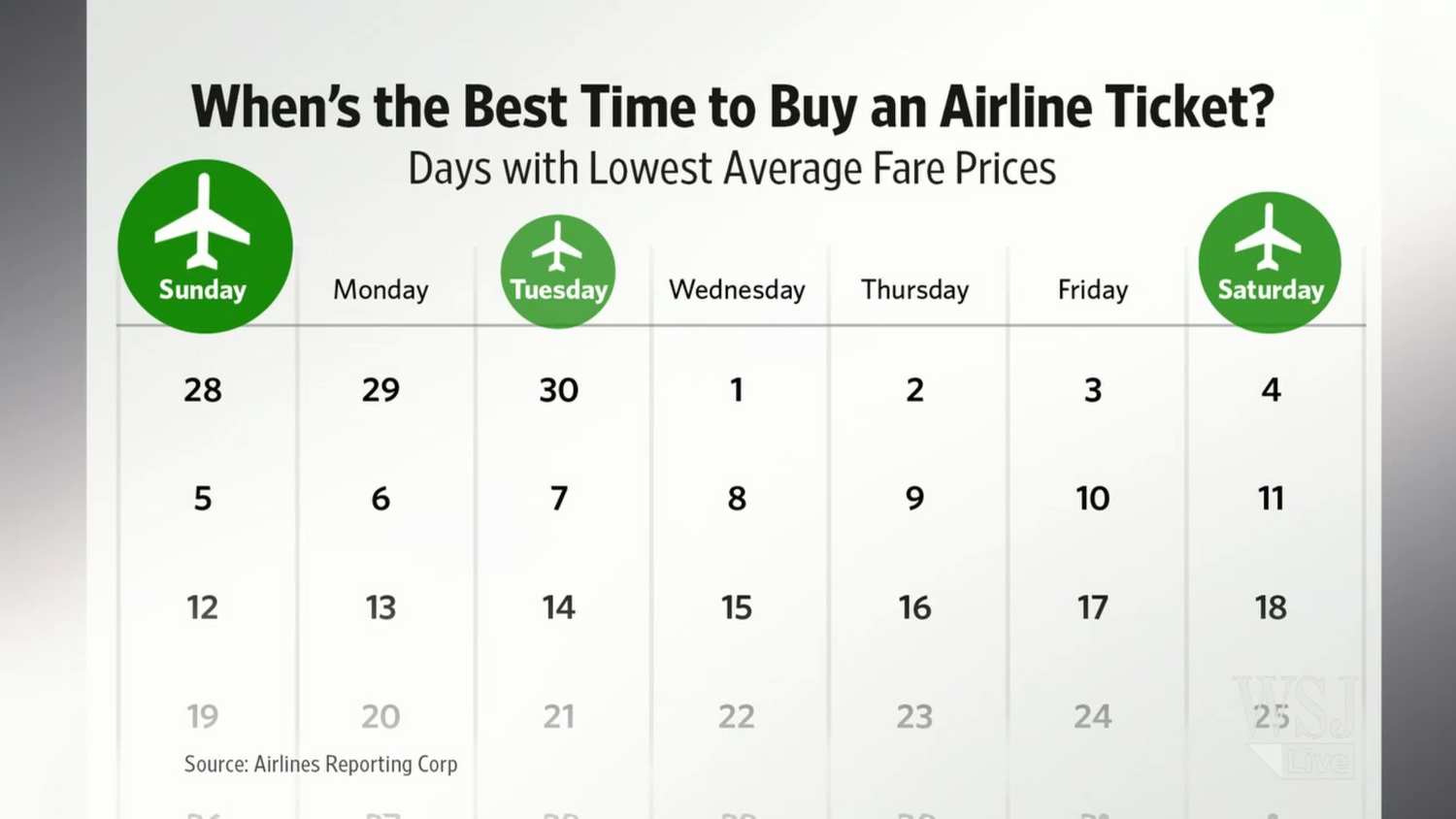 best time to buy airline tickets los fizz rh losfizz com best day to purchase airline tickets 2018 best day to purchase airline tickets 2019