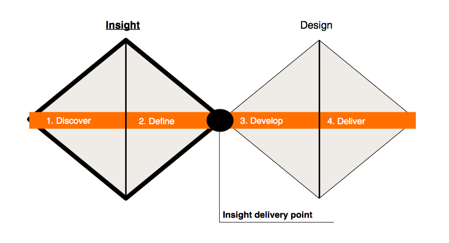 The design process is often represented as  a double diamond , which is a simple way of mapping its different stages. The Discover and Define stages refer to insight work which is then translated into creative design work. Discovery is about gathering experiences and Definition is about making judgements based on these experiences.
