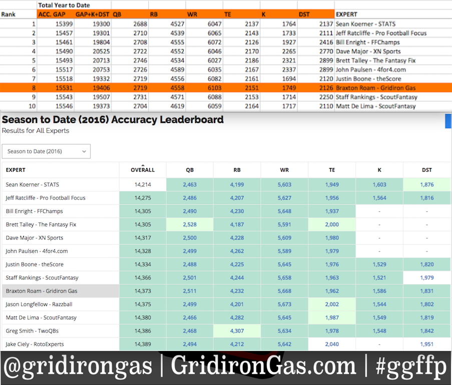 GridironGas2016SeasonAccuracyGap