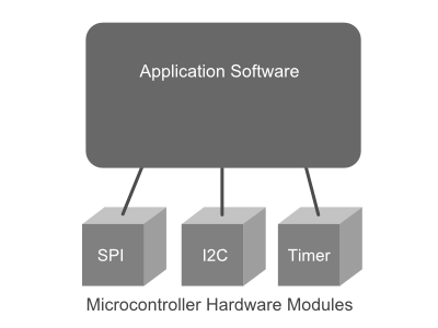Application software interfaces to microcontroller hardware.