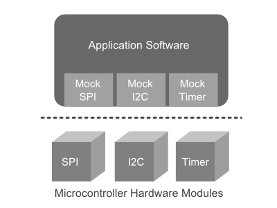 Mocks for software modules allow us to isolate the application software from the hardware.