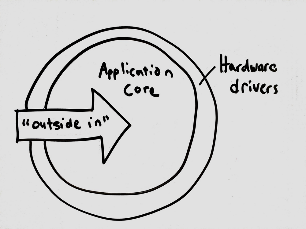 "Developing an application ""outside in"" starts with the outer hardware driver layer."