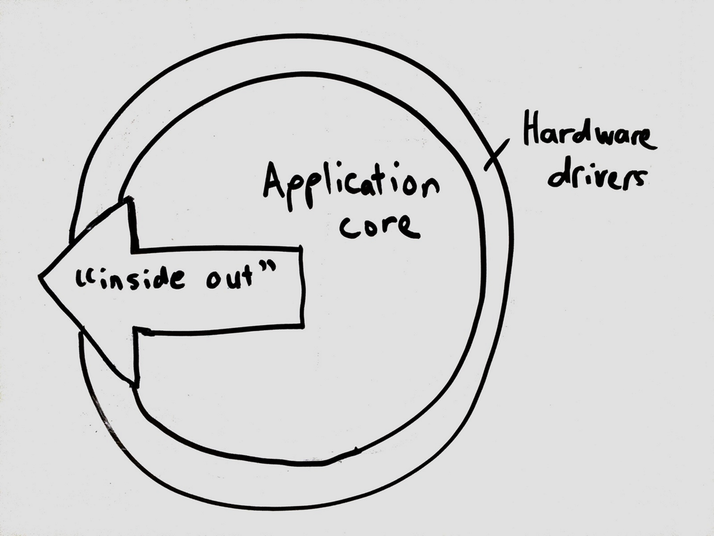 "An ""inside out"" approach starts with the application core."