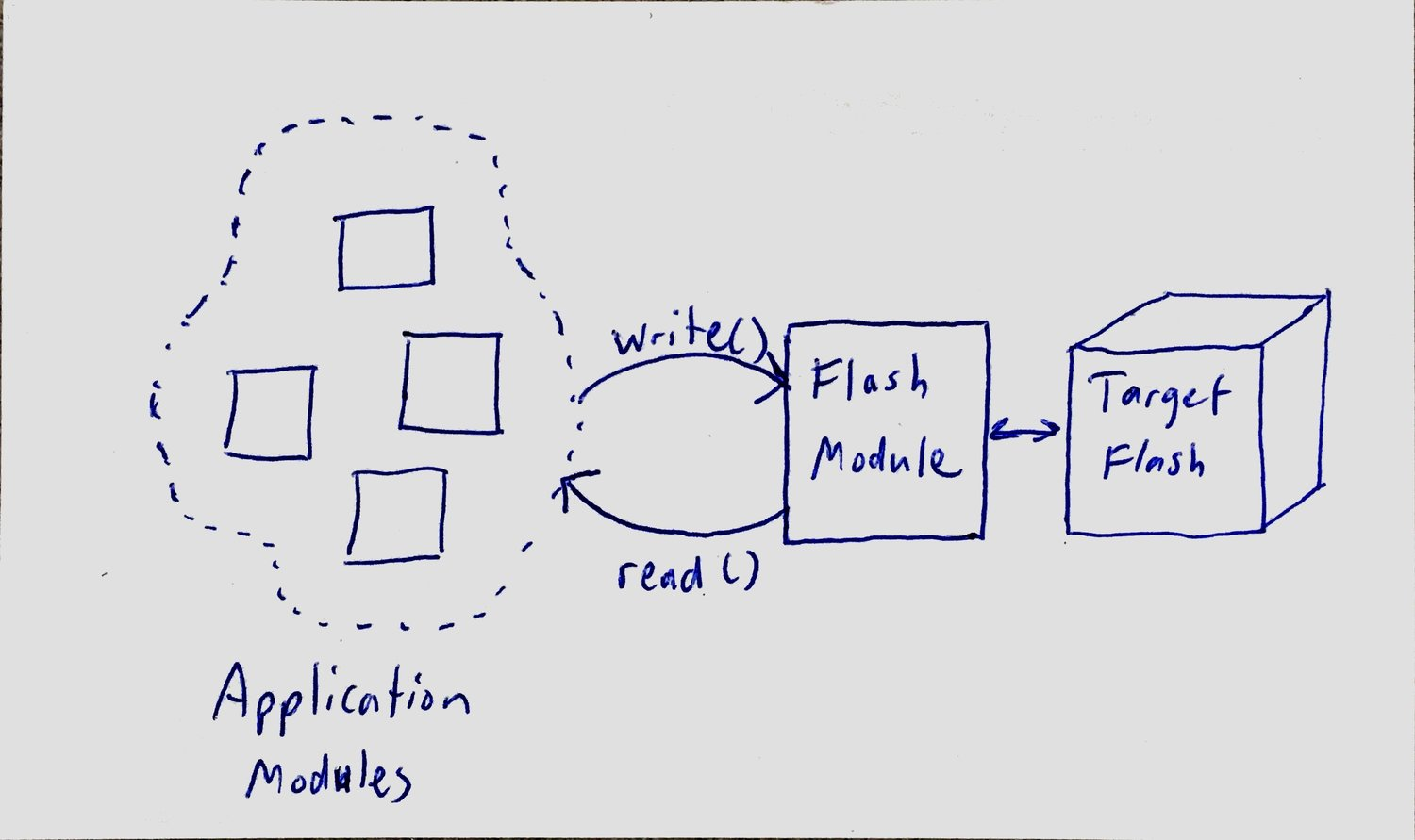 Unit testing with flash (EEPROM) — ElectronVector - Test