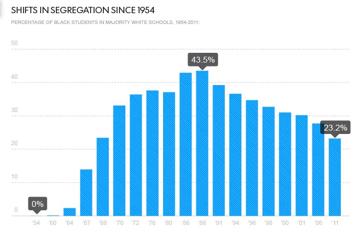 UCLA data tracking the shift in segregation in schools since 1964