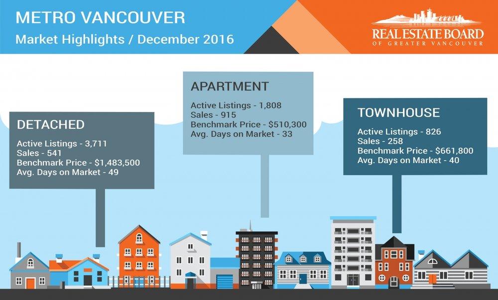 REBGV-Infographic-Dec-2016