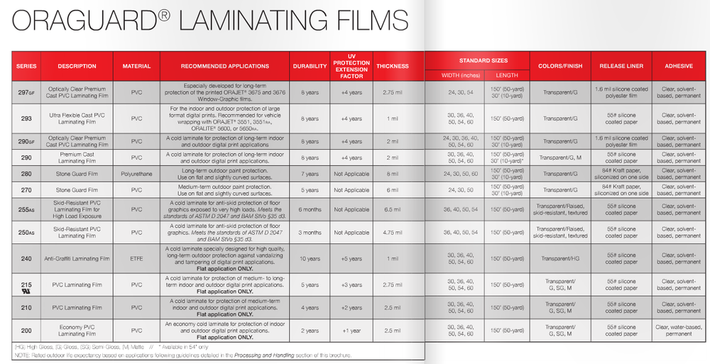 ORAGUARD Laminating films comparison chart.png