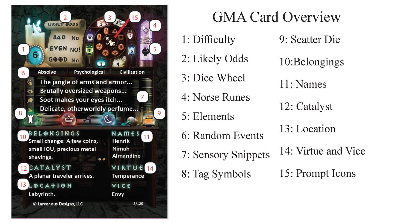 Card Overview