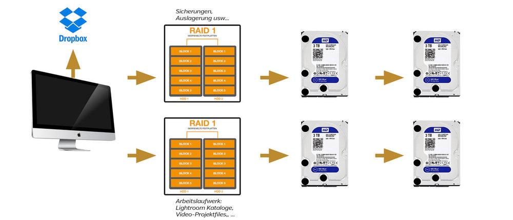 backup-workflow.jpg