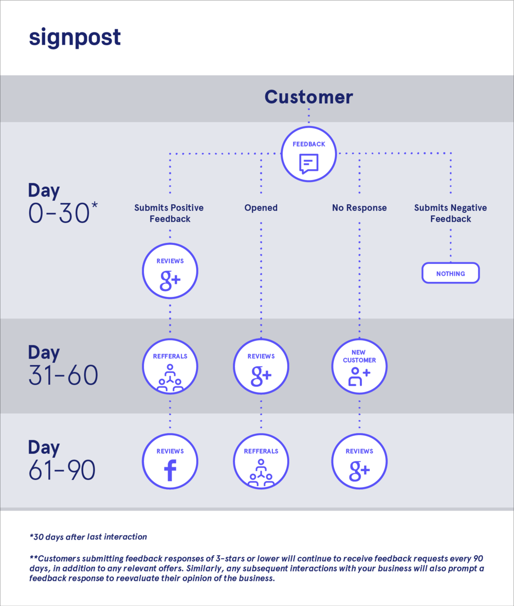 Email Logic  I created this for the customer success to show customers what happens in the first 90 days after sign up.