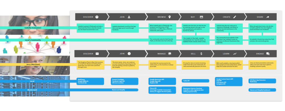 local_serviceblueprint
