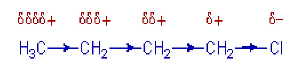 Chlorine is more electronegative than carbon, so it attracts electrons.