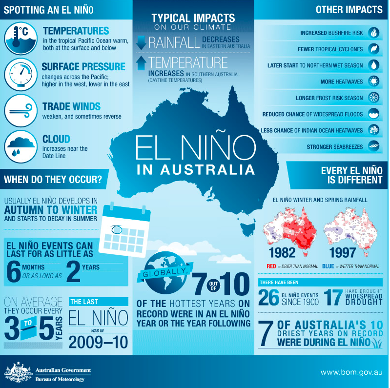 Overview of El Nino, Australian Government