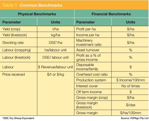 Common Benchmarks - P2P Agri and GRDC