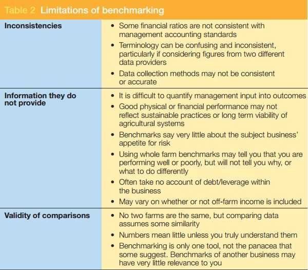 Limitations of Benchmarking - P2P Agri and GRDC