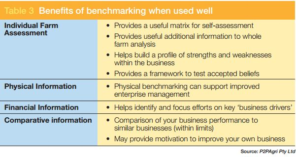 Benefits of Benchmarking - P2P Agri and GRDC