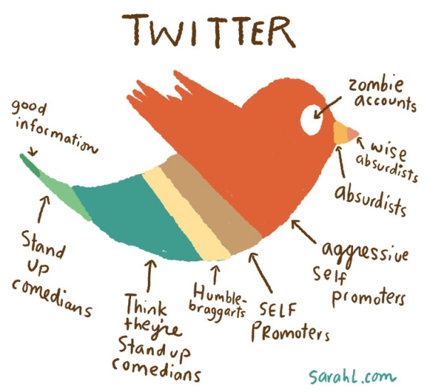 bitchville :     A Twitter Breakdown by  http://longliveirony.com/      A Twitter breakdown…