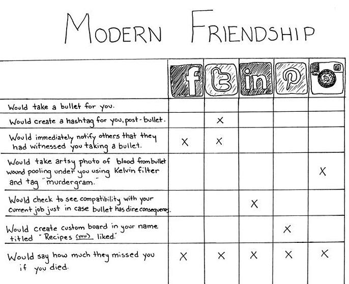 nevver :      Modern Friendship