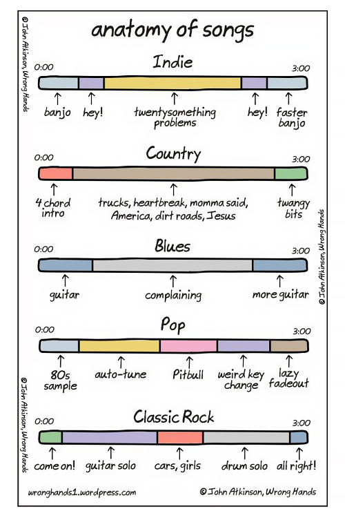 nevver :      Anatomy of songs      The anatomy of songs