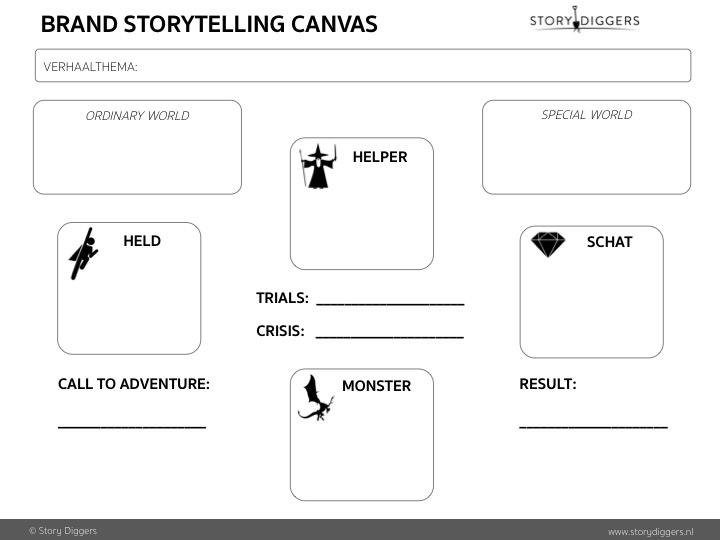 Brand Storytelling Canvas -© StoryDiggers