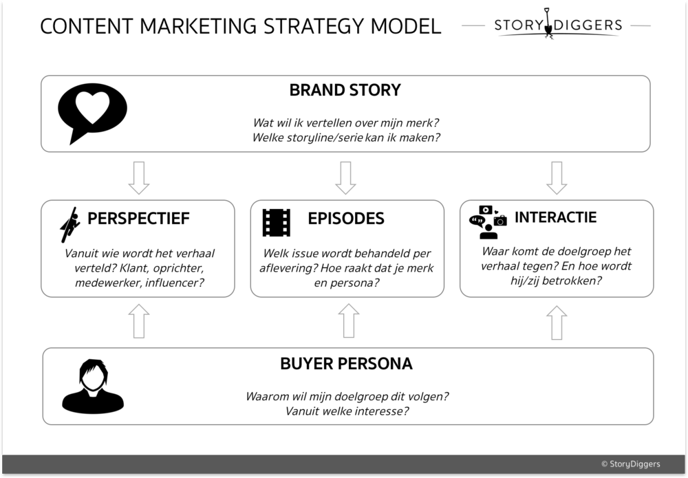 Content Marketing Strategy Model
