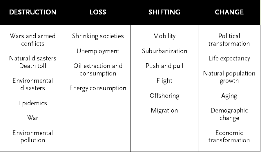 Table 1: Oswalt and Rieniets' (2006) typology of shrinking cities.