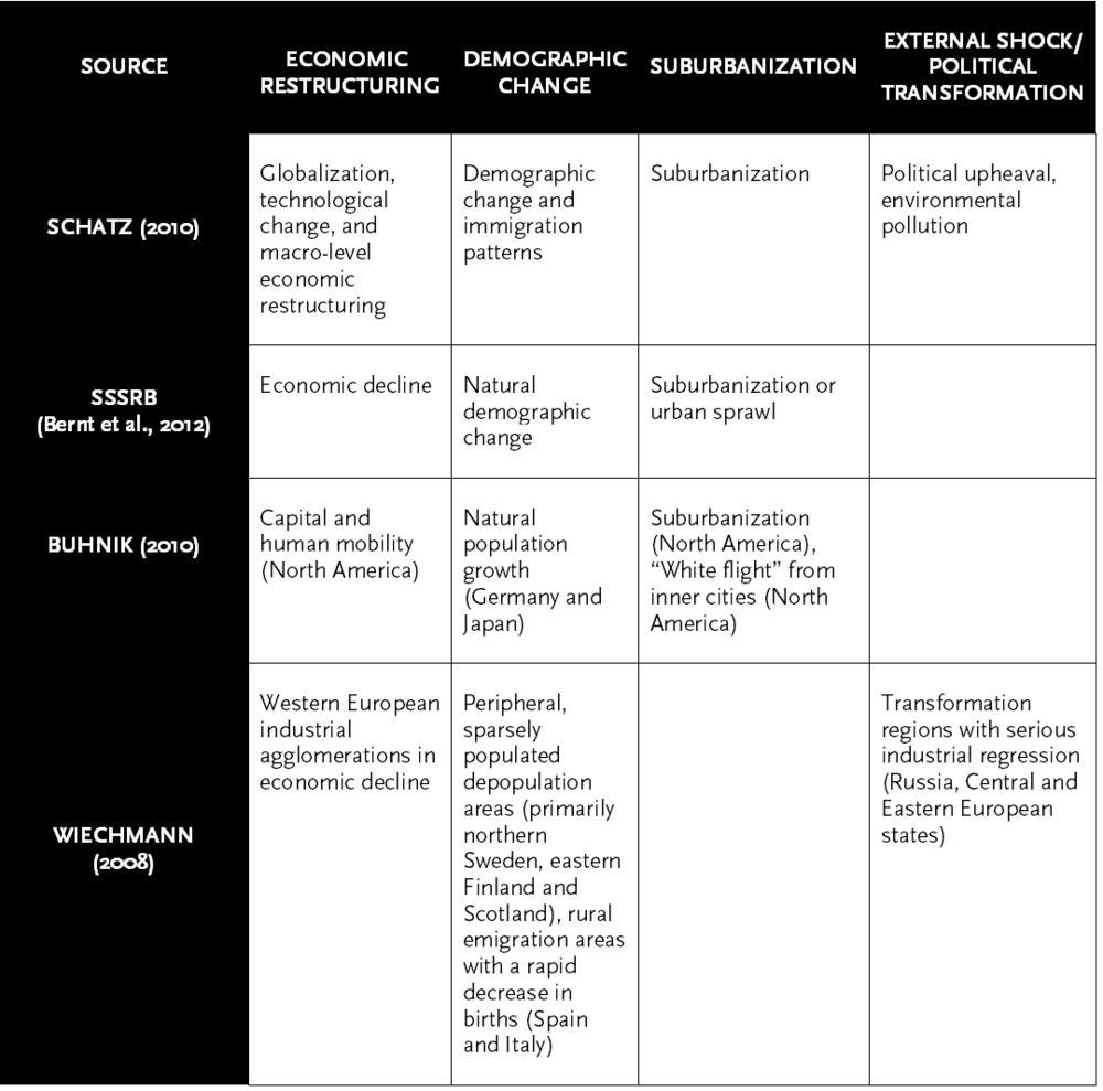 Table 2: Summary of shrinking cities typologies from the literature.