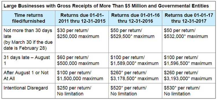 Irs Warns About New Due Dates For Information Returns And Increased