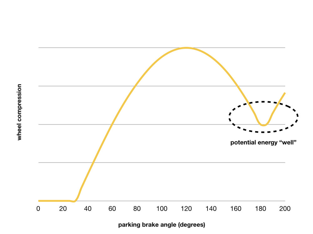 This chart shows wheel compression as a function of parking brake angle. Turning the parking brake compresses the wheel. The parking brake locks in place in the potential energy well. It requires energy to move it out of this compressed position, effectively keeping it engaged until the rider pushes the brake lever to release it.