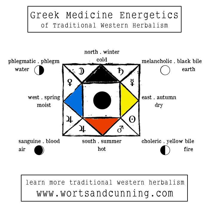 greek four elements energetics