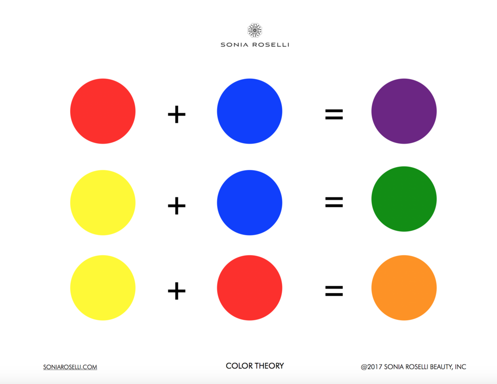 HOW TO MAKE SECONDARY COLORS
